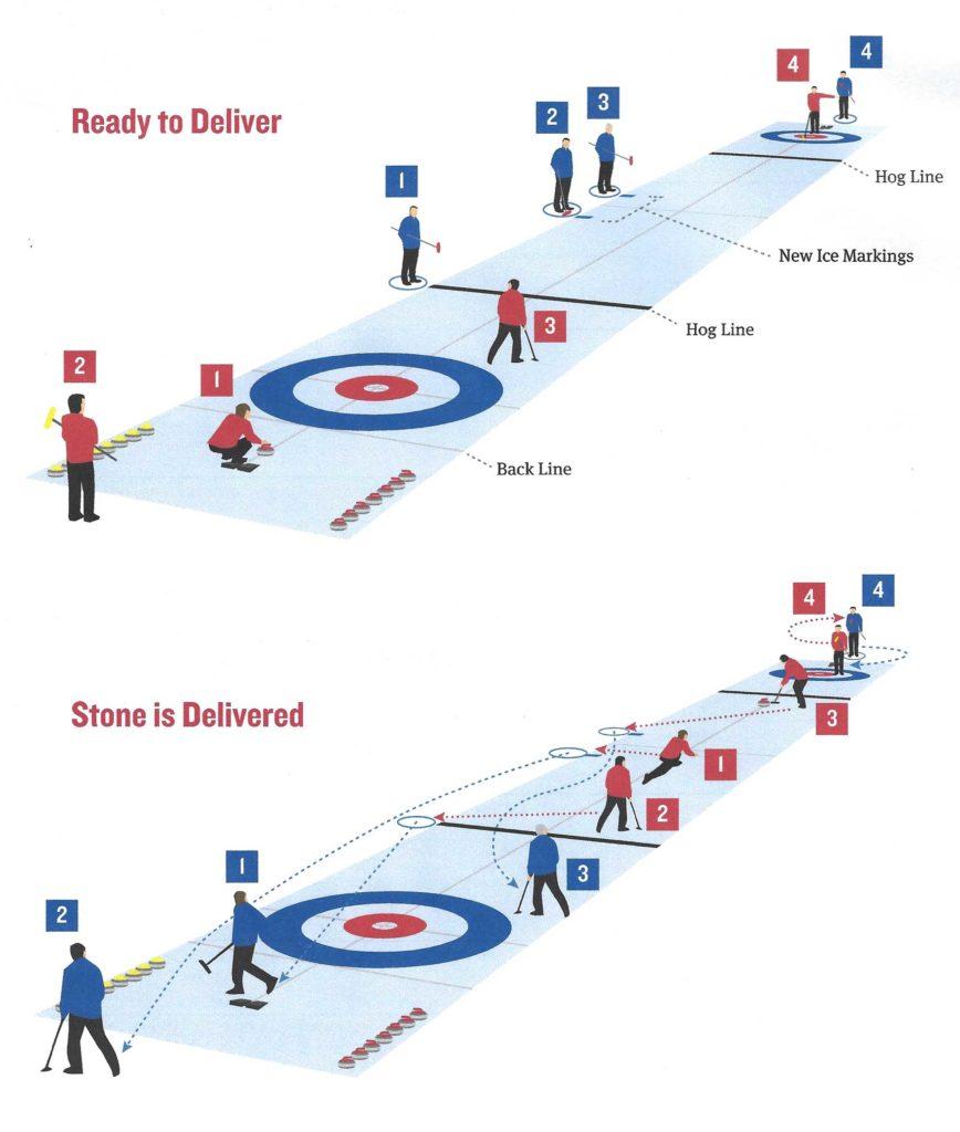 Curling afstandhouden COVID19